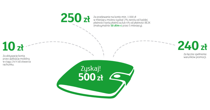 Do 500 zł za eKonto od mBank